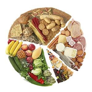 График продуктов для правильного питания